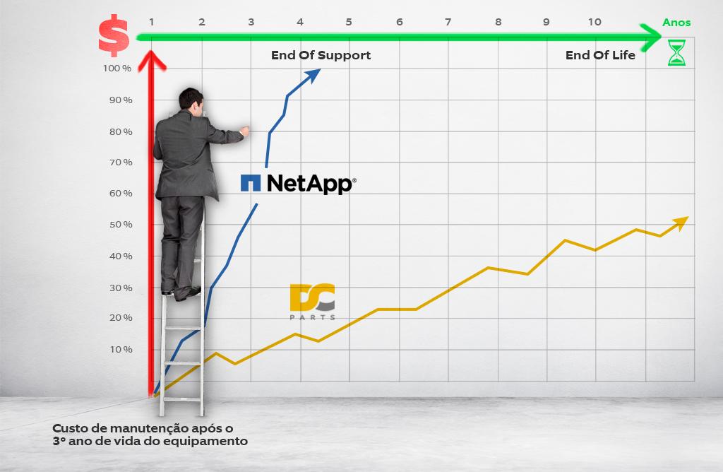 Vale a pena renovar o suporte com a NetApp?